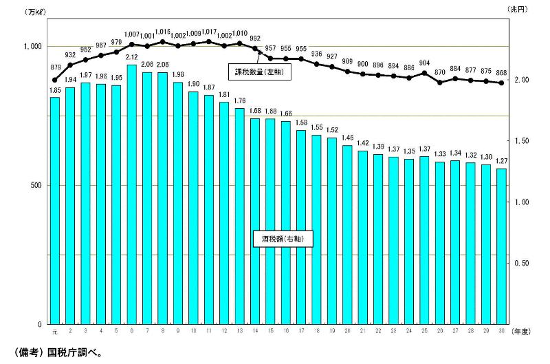 酒税の税収を表したグラフ(平成以降)